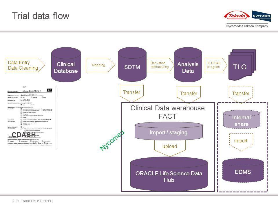 Contents Integrating clinical trial data Working with CROs - ppt ...