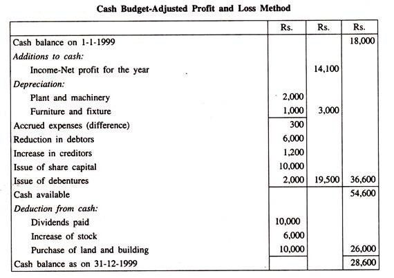 Top 3 Methods for Preparing Cash Budget