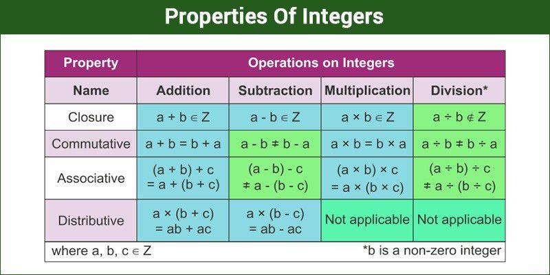 Properties Of Integers - Examples | Integer Numbers | Byju's