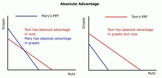 Comparative Advantage & Barriers to Trade   Petrarcanomics