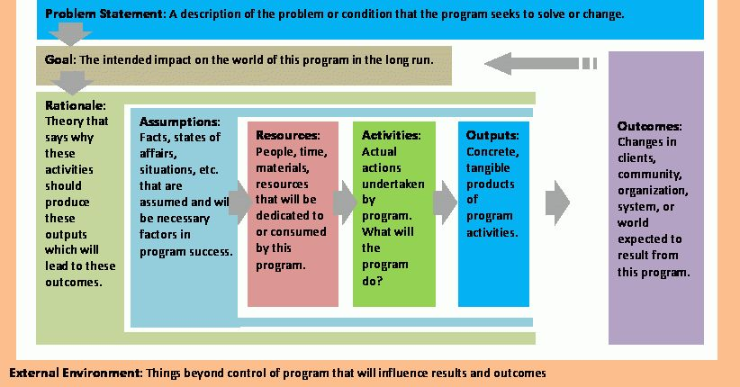 Logic Model Template | cyberuse