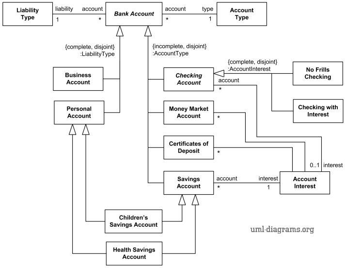 UML diagram example describing some types of Bank Accounts using ...