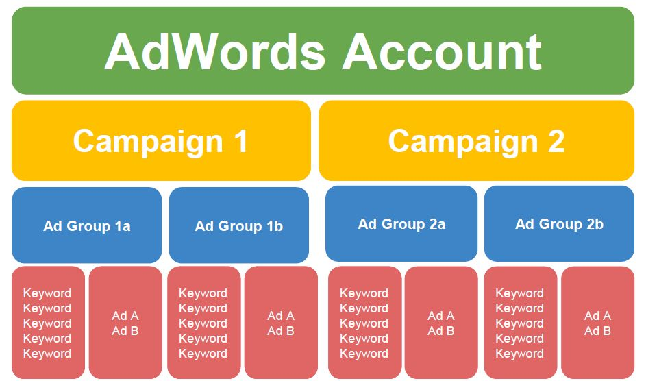 AdWords Keyword Grouping: How to Group Your Keywords in AdWords ...
