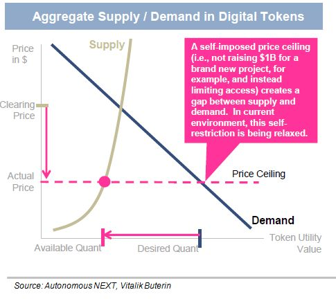 Digital Tokens Economic Model and Self-Imposed Price Ceilings ...