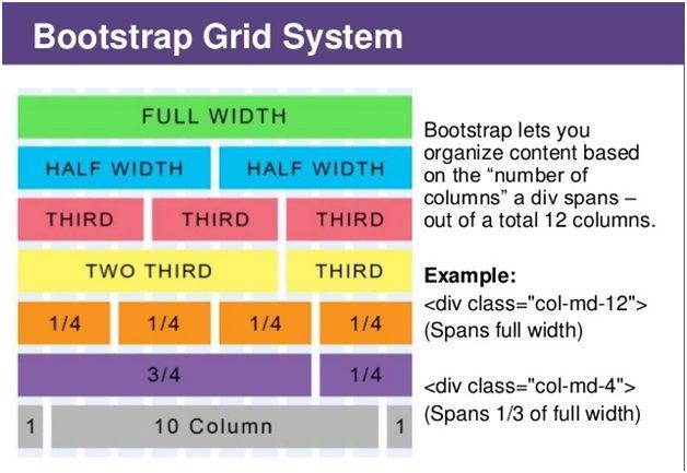 Bootstrap Grid System | Java J2EEBrain