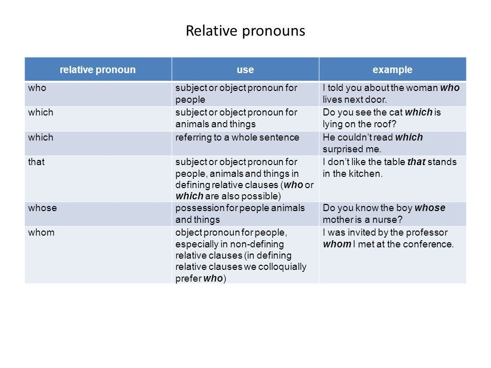 Relative pronouns relative pronoun use example who - ppt download