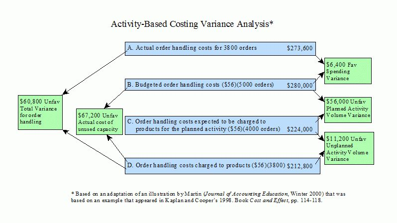 Example of an Activity-Based Costing Variance Analysis