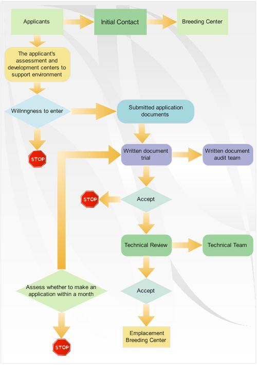 Examples - Process Flowchart