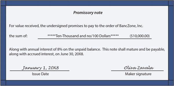 Business Mathematics Education: MAT112-TOPIC 3:PROMISSORY NOTE