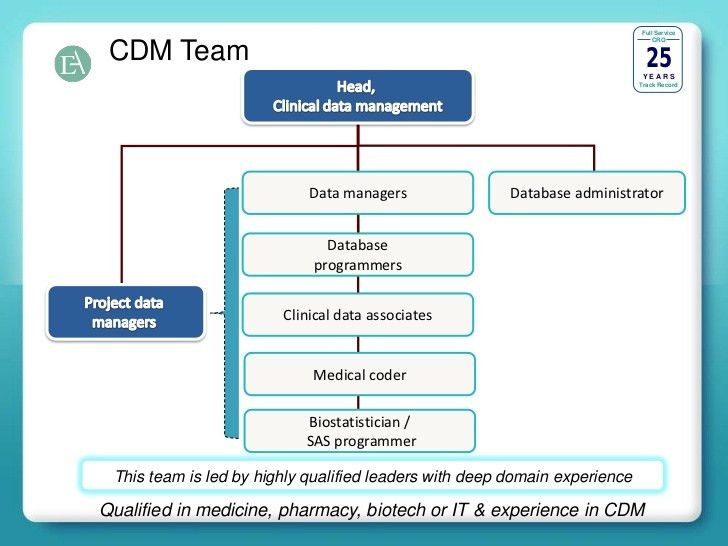 CDM Capability Slides