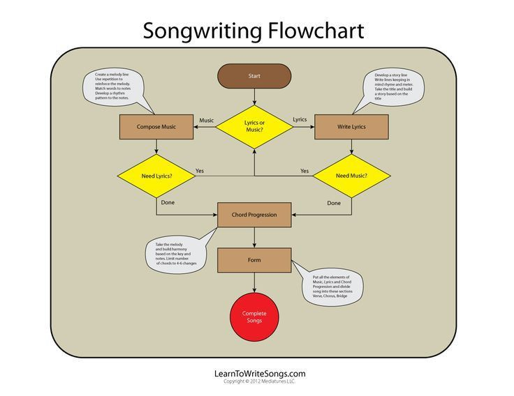 Best 25+ Process flow chart ideas on Pinterest