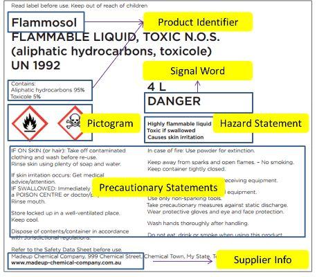 GHS Label Element