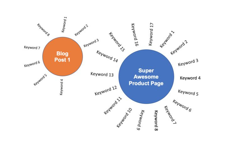 Keyword SWOT analysis: Finding your content opportunities