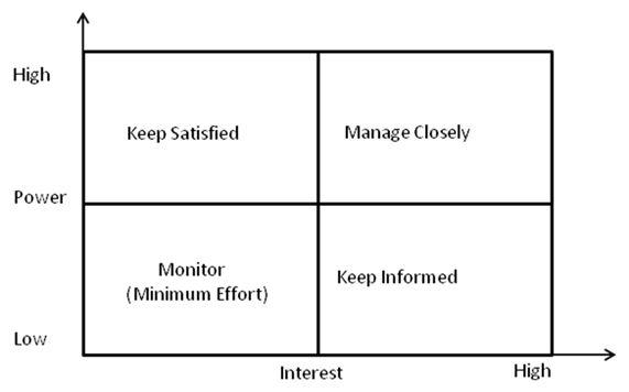 Stakeholders Management – PMPLinks