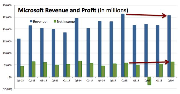 Microsoft beats revenue and profit expectations, lifted again by ...