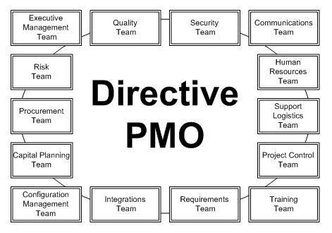 My First Year In A Directive PMO - Derek Huether