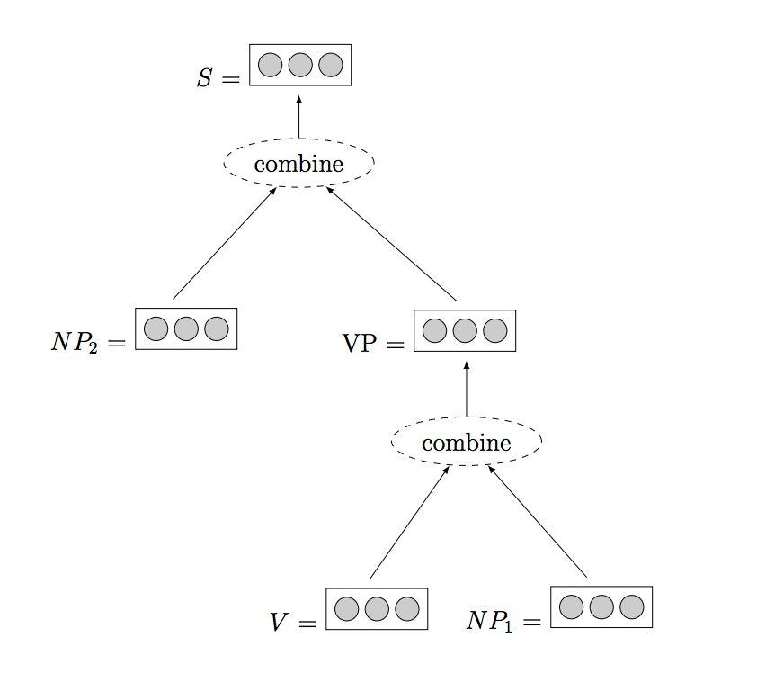 Primer on Neural Network Models for Natural Language Processing ...