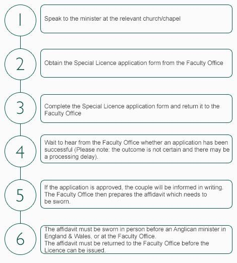 application process and form - Faculty Office