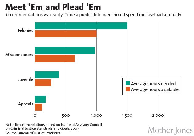 Charts: Why You're in Deep Trouble If You Can't Afford a Lawyer ...