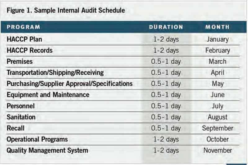 Internal Audits Create Opportunity for Food Organizations to ...