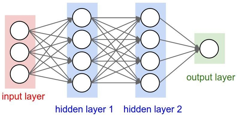 Using Recurrent Neural Networks to Predict Player Performance ...