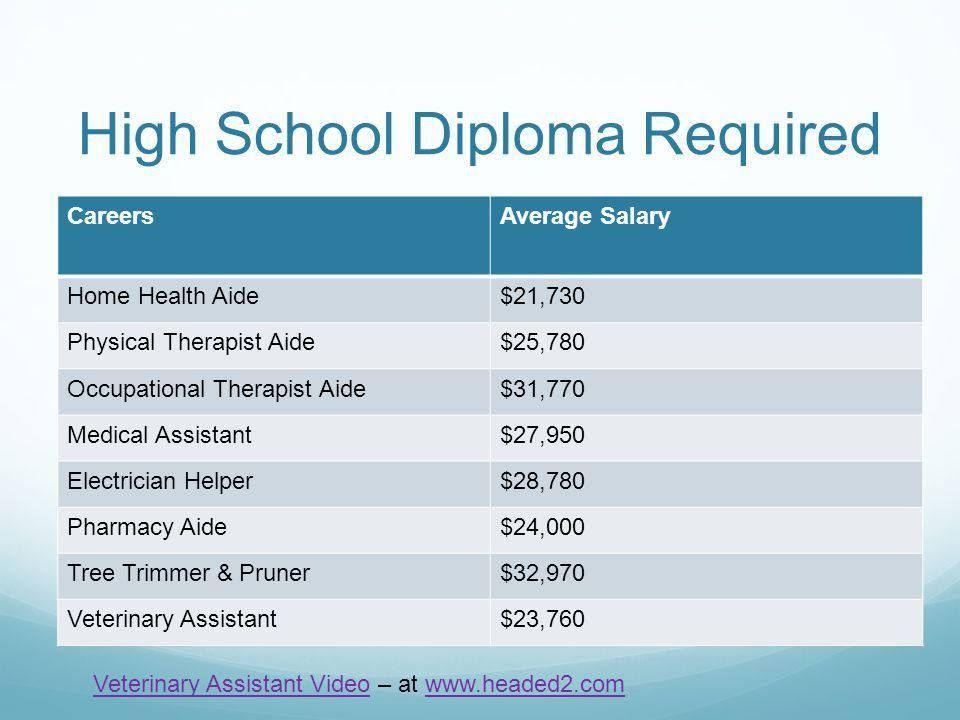 Education Levels & Careers in Ottawa County. Career Pathways ...