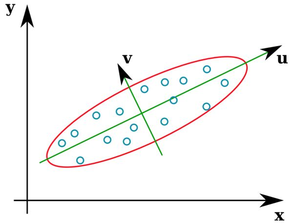 What is an eigenvector of a covariance matrix? - Quora