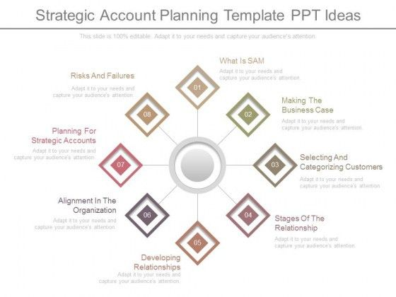 Strategic Account Planning Template Ppt Ideas - PowerPoint Templates