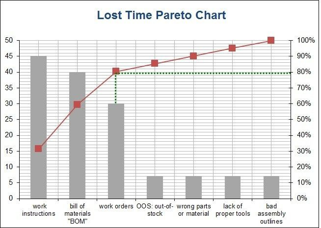 Manufacturing Essentials: Sample Pareto Excel Chart for Lost Time ...