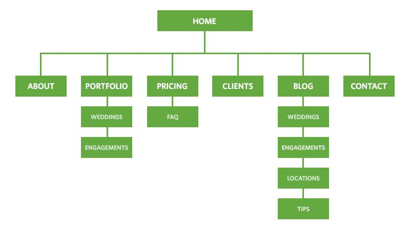 Information architecture for photographers | ForegroundWeb