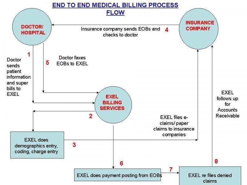 health information flowchart | EXEL BPO MEDICAL BILLING PROCESS ...
