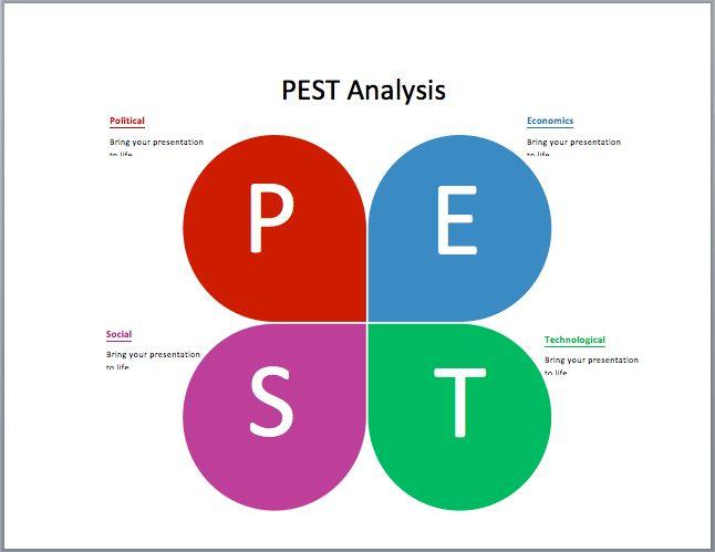 PEST Analysis Example | Microsoft Word Templates