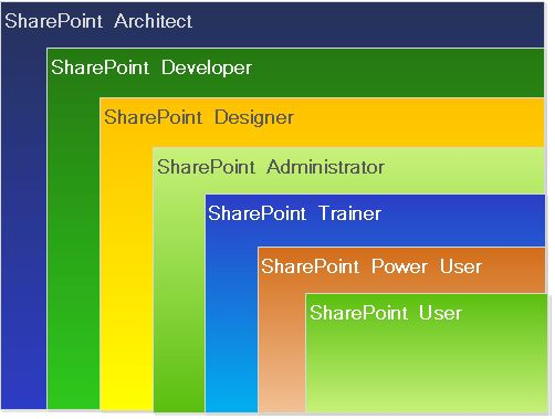 SharePoint Roles