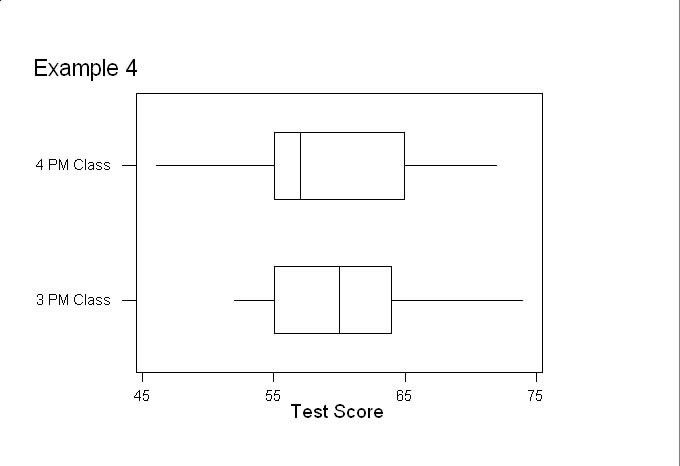 Modified Box Plots