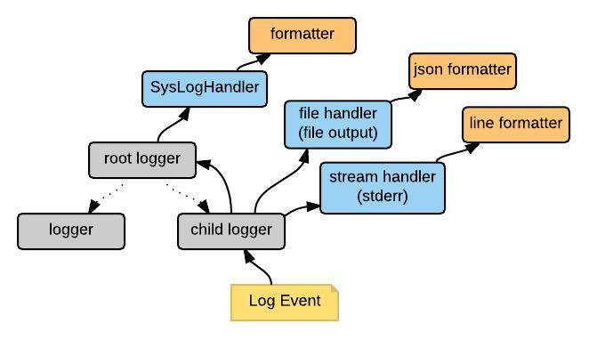 Structured log files in Python using python-json-logger | Wesley ...