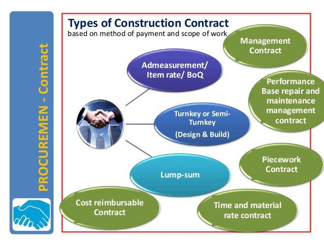 Public Procurement and Contract - Theory and practice in Nepal_2013