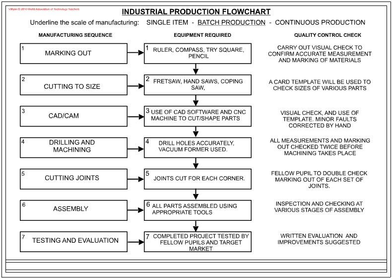 Mass Production Flow Charts