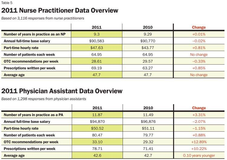 Physician Assistant Salary Report 2011 - Inside PA Training