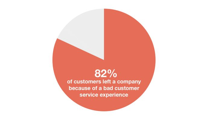 15 Surprising Customer Service Statistics That Will Change the Way ...