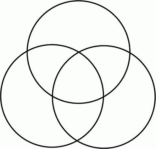 Venn diagrams allow you to visually diagram the overlapping ...