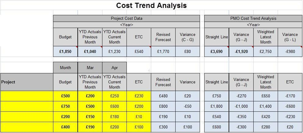 simple PMO cost trend analysis tool | Project cost trend