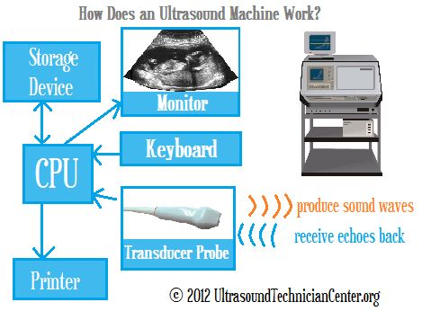 How Does an Ultrasound Machine Work? • Ultrasound Technician