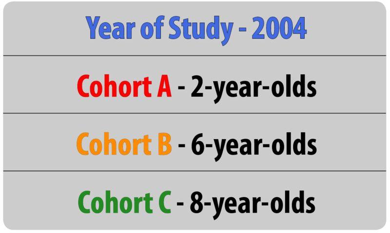 Research Methods in Developmental Psychology | Noba