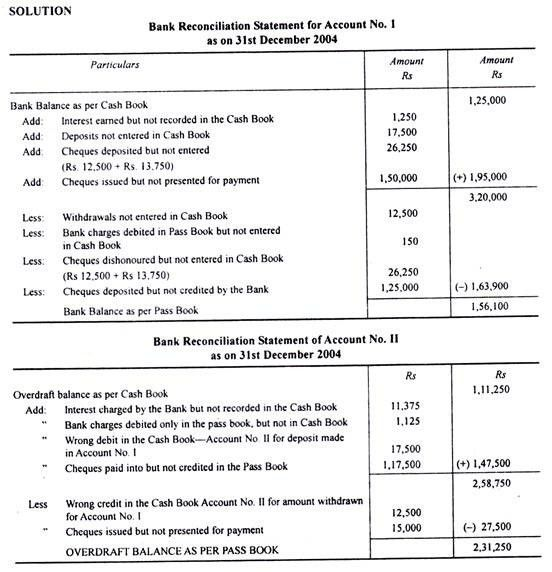 Bank Reconciliation Statement (Adjustment of Cash Book)