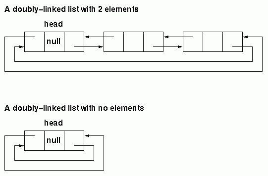Doubly-linked Lists
