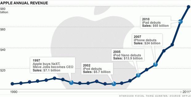 Apple's financial empire - Soaring sales (1) - CNNMoney
