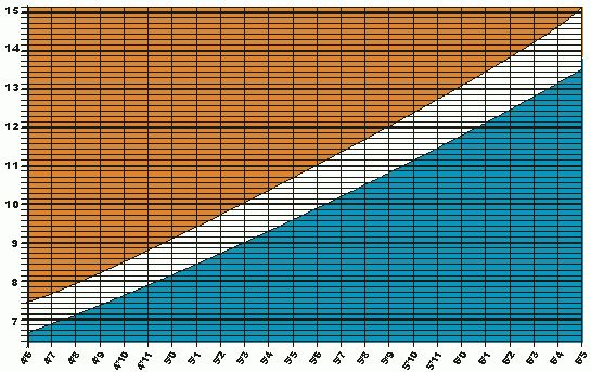 Find Out Your Ideal Weight with our Weight Chart, are you Over Weight