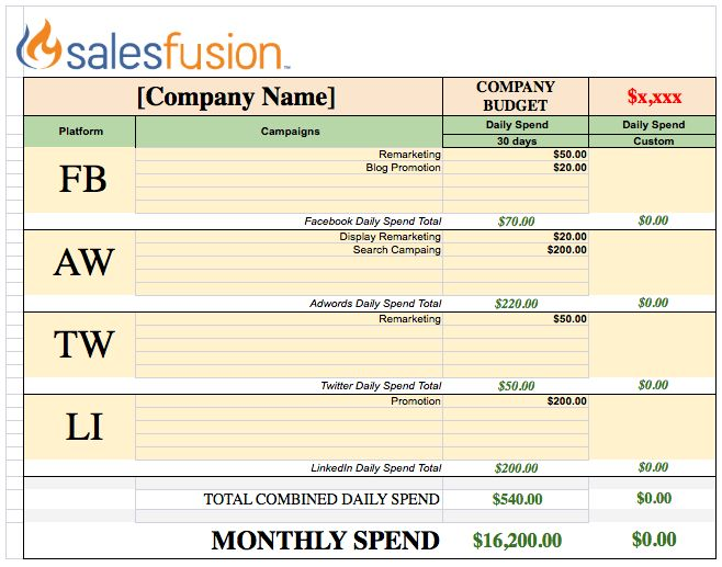 Marketing Budget Template | Salesfusion