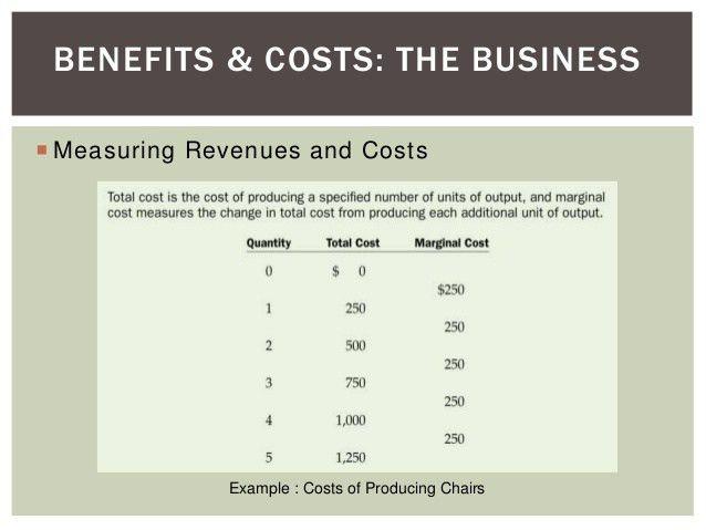 Topic 13 - Social Cost & Social Benefits