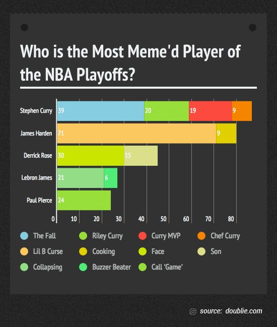NBA Playoff Memes Analysis: Warriors' Stephen Curry Leads ...